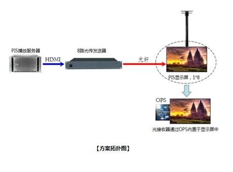 TCL打造軌道交通PIS顯示系統方案