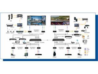 DSLI-DD(预定)-散布式DVI输入DVI输出节点