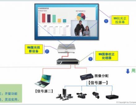 WOOMAX激光大屏显示系统 中小型会议室大屏显示理想解决方案