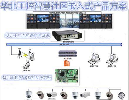打造智慧社区 华北工控嵌入式计算机助力智能安防系统
