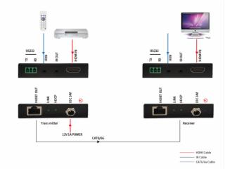 HDB-HDMI-HD-Baset HDMI网延
