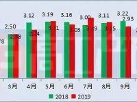 2019年1-10月中国LED球泡灯出口总额约29.29亿美元