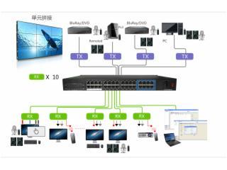 創安光通CA-DMS1500-分布式IP拼控系統