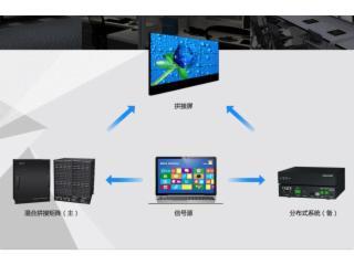 音视频信号处理双备份系统-音视频信号处理双备份系统