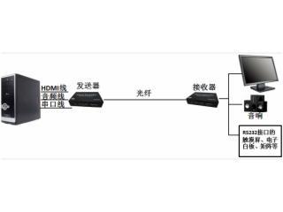 FVO-3HAS-朗恒科技 非壓無損 光端機FVO-3HAS(HDMI+AUDIO+RS232無壓
