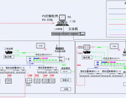 【展覽展示】艾維創智慧展廳中控系統一般解決方案