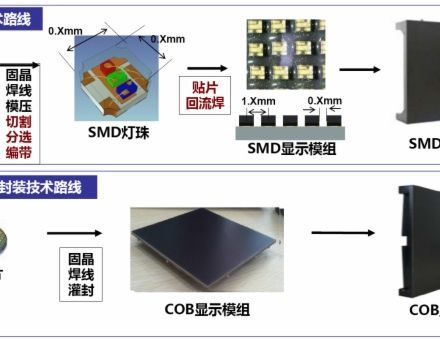 希達電子:倒裝LED COB是超高密度小間距顯示的未來