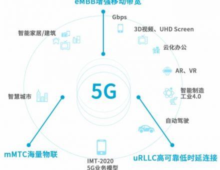 【剖析新技術】看5G與云端分布式共舞!