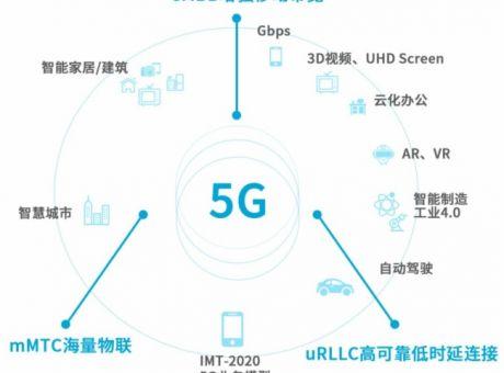 看5G与云端分布式共舞!