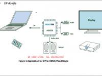 安格AG6320主要用于DP转HDMI/VGA方案