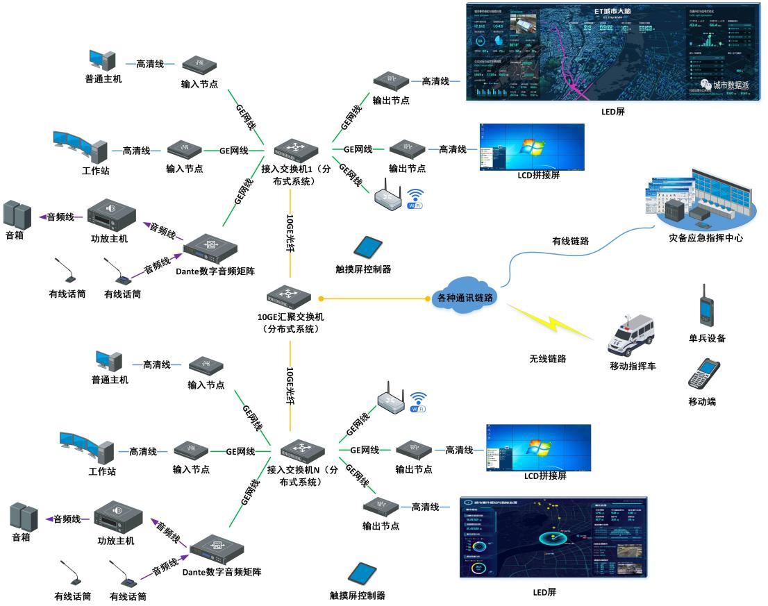 分布式音視頻應急管理指揮中心控制系統設計方案
