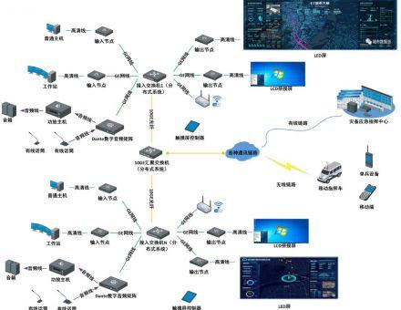 分布式音视频应急管理指挥中心控制系统设计方案