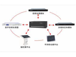 LH-F800-智能管理中心_AV管理中心_音視頻管理中心