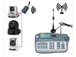 NK-WHD300CK-RS232無線會議控制鍵盤