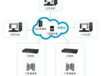跨区域主动联网系统_企业门禁系统解决方案