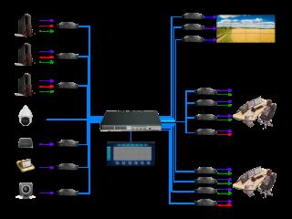 XR-FBSGL-新銳視聽HDMI DVI VGA分布式坐席管理系統 分布式指揮調度系統