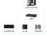 工厂人数统计通道LED显示系统