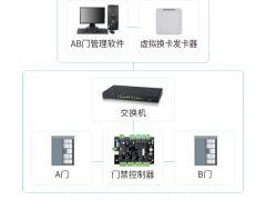 监狱AB门互锁CPU卡虚拟换卡系统