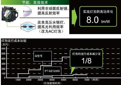 松下Panasonic 三芯片DLP投影机 PT-D12000C应用