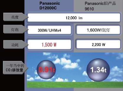 松下Panasonic 三芯片DLP投影机 PT-DZ12000C调整