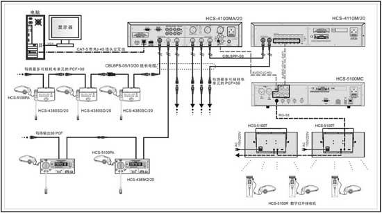 HCS-5100MC系统连接图1