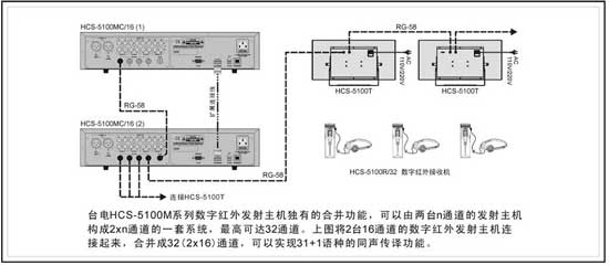 HCS-5100MC系统连接图2